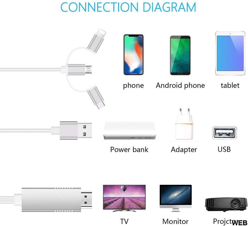 Cavo adattatore HDMI a smartphone - 3 in 1: MicroUSB, Type-C e iPhone K289
